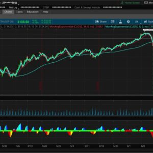 /ES, SPY, SPX, S&P 500 chart analysis for this week. Bullish or Bearish? $HYG might give us a clue