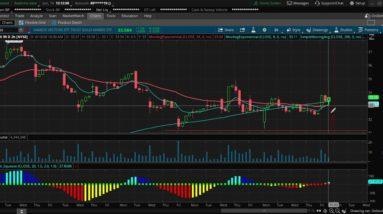GDX, the gold miner etf bullish set up chart analysis